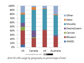 LMS 'global' market share data, Edutechnica blog
